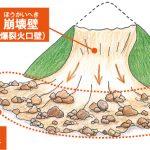 崩壊壁と流れ山地形イラスト